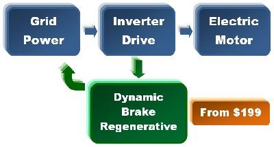 Dynamic Brake Regenerative